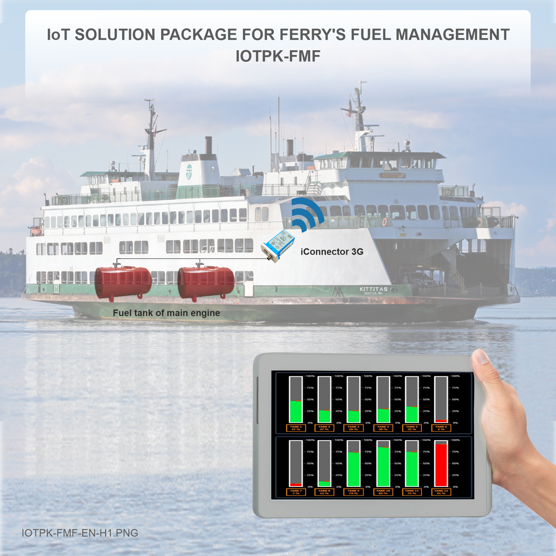 IoT SOLUTION PACKAGE FOR FERRY FUEL MANAGEMENT